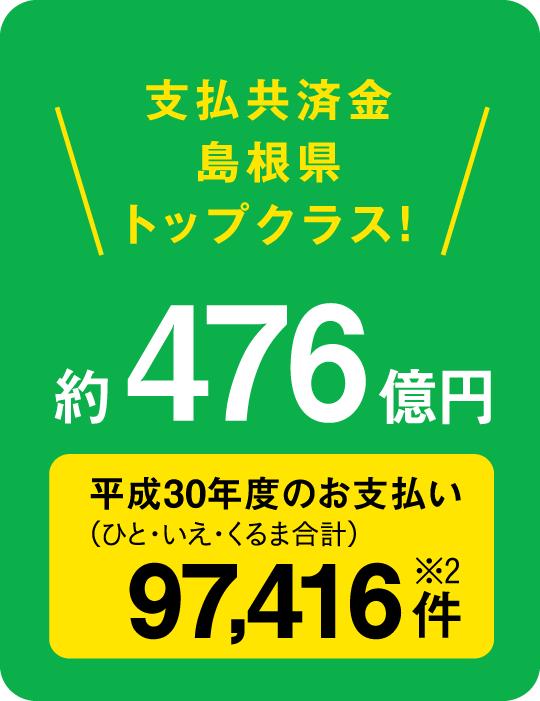支払共済金島根県トップクラス!